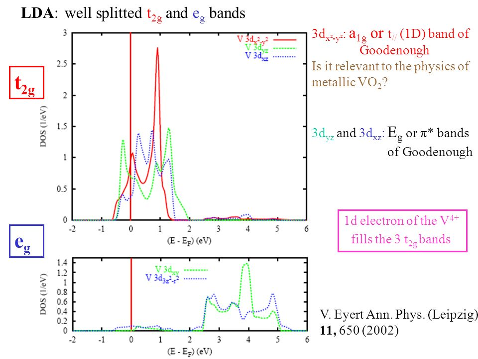 well splitted t 2g and e g bands V. Eyert Ann. Phys. (Leipzig) 11, 650 (2002) 3d yz and 3d xz : E g or π* bands of Goodenough 3d x²-y² : a 1g or t //