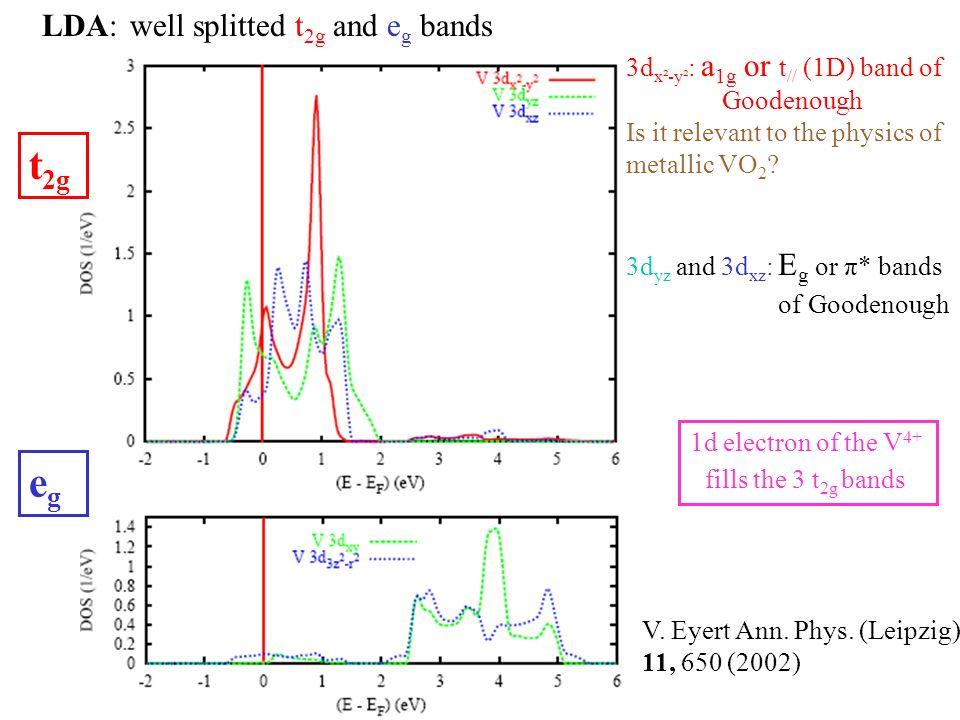 Structure électronique de la phase isolante M1 LDA Pas de gap au niveau de Fermi.