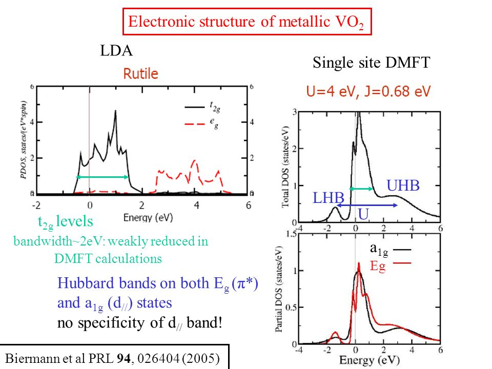 Main features of the general phase diagram Substituants reducing V 4+ in V 3+ : destabilize insulating M 1 * with respect to metallic R formation of V 3+ costs U: the energy gain in the formation of V 4+ -V 4+ Heitler-London pairs is lost dT MI /dx -1200K per V 4+ -V 4+ pair broken Assuming that the energy gain ΔU is a BCS like condensation energy of a spin-Peierls ground state: ΔU=N(E F )Δσ²/2 One gets: ΔU1000K per V 4+ - V 4+ pair (i.e.