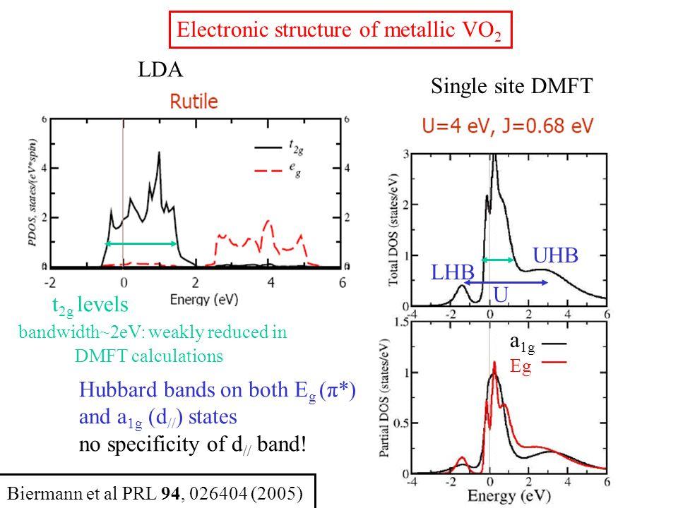 Cluster DMFT Gap entre a 1g (B) et E g Structure électronique de la phase isolante M1 Eg a 1g Single site DMFT Pas de gap à E F Eg a 1g LHB UHB U B AB LHB UHB Stabilise états a 1g