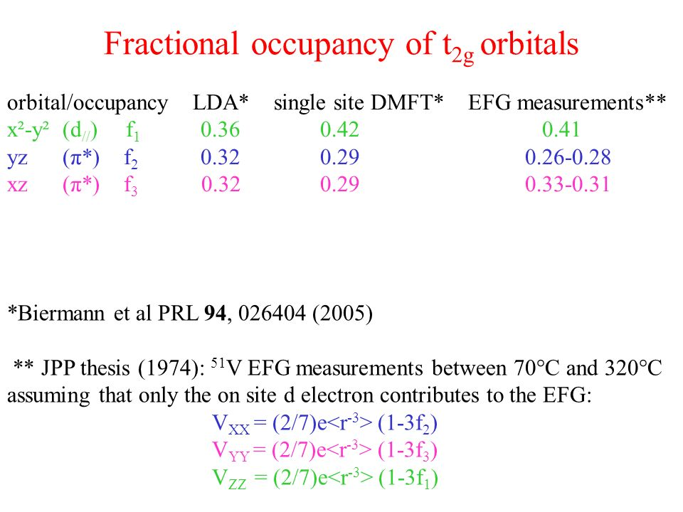 Fractional occupancy of t 2g orbitals orbital/occupancy LDA* single site DMFT* EFG measurements** x²-y² (d // ) f 1 0.36 0.42 0.41 yz (π*) f 2 0.32 0.29 0.26-0.28 xz (π*) f 3 0.32 0.29 0.33-0.31 *Biermann et al PRL 94, 026404 (2005) ** JPP thesis (1974): 51 V EFG measurements between 70°C and 320°C assuming that only the on site d electron contributes to the EFG: V XX = (2/7)e (1-3f 2 ) V YY = (2/7)e (1-3f 3 ) V ZZ = (2/7)e (1-3f 1 )