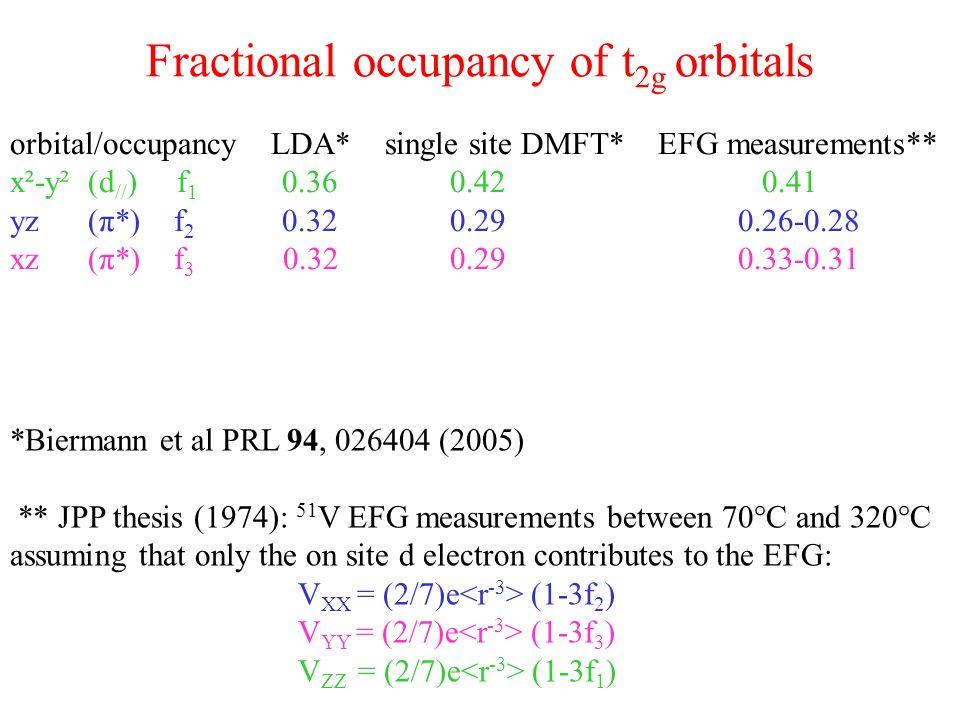 Energy levels in the M 1 phase Δρ Δρ dimer ΔσΔσ eigenstates of the 2 electrons Hubbard molecule (dimer) Only cluster DMFT is able to account for the opening of a gap Δρ at E F (LDA and single site DMFT fail) Δρ dimer ~2.5-2.8eV >Δρ~0.6eV (Koethe et al PRL 97,116402 (2006)) Δσ.