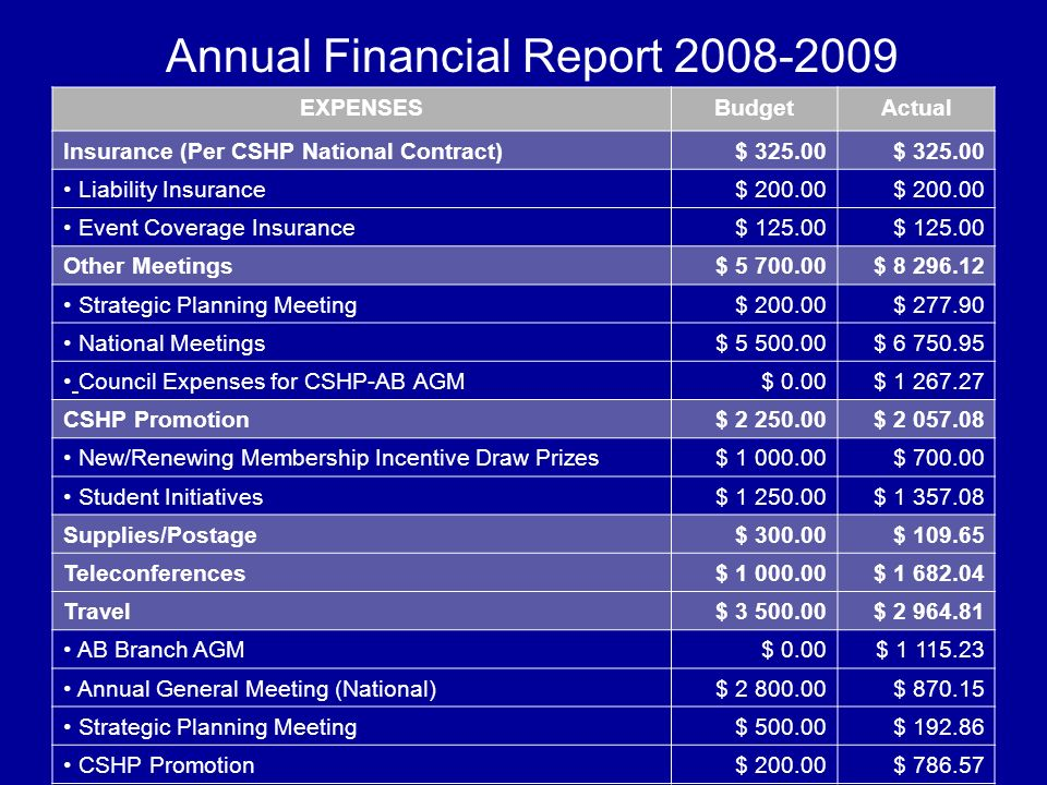 Annual Financial Report 2008-2009 EXPENSESBudgetActual Insurance (Per CSHP National Contract)$ 325.00 Liability Insurance$ 200.00 Event Coverage Insur