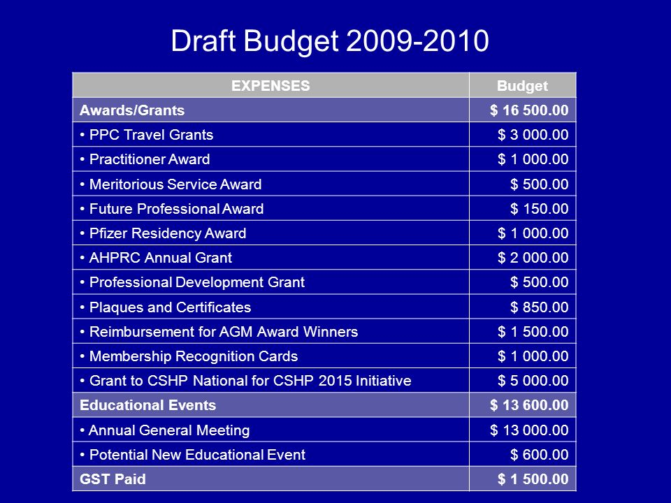 Draft Budget 2009-2010 EXPENSESBudget Awards/Grants$ 16 500.00 PPC Travel Grants$ 3 000.00 Practitioner Award$ 1 000.00 Meritorious Service Award$ 500.00 Future Professional Award$ 150.00 Pfizer Residency Award$ 1 000.00 AHPRC Annual Grant$ 2 000.00 Professional Development Grant$ 500.00 Plaques and Certificates$ 850.00 Reimbursement for AGM Award Winners$ 1 500.00 Membership Recognition Cards$ 1 000.00 Grant to CSHP National for CSHP 2015 Initiative$ 5 000.00 Educational Events$ 13 600.00 Annual General Meeting$ 13 000.00 Potential New Educational Event$ 600.00 GST Paid$ 1 500.00