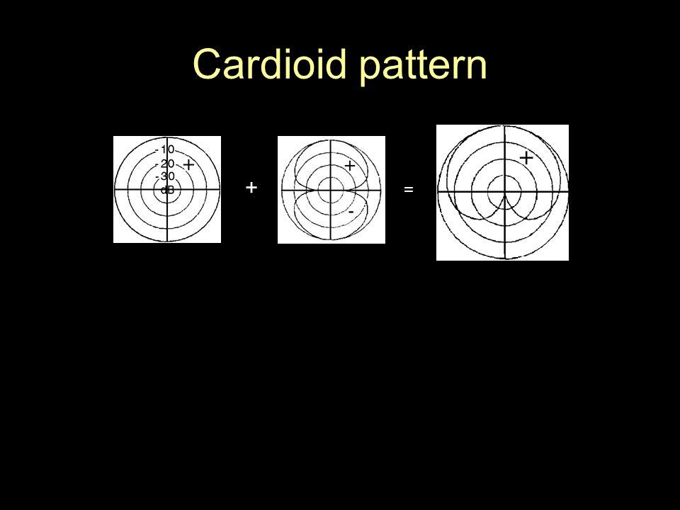 Cardioid pattern + =