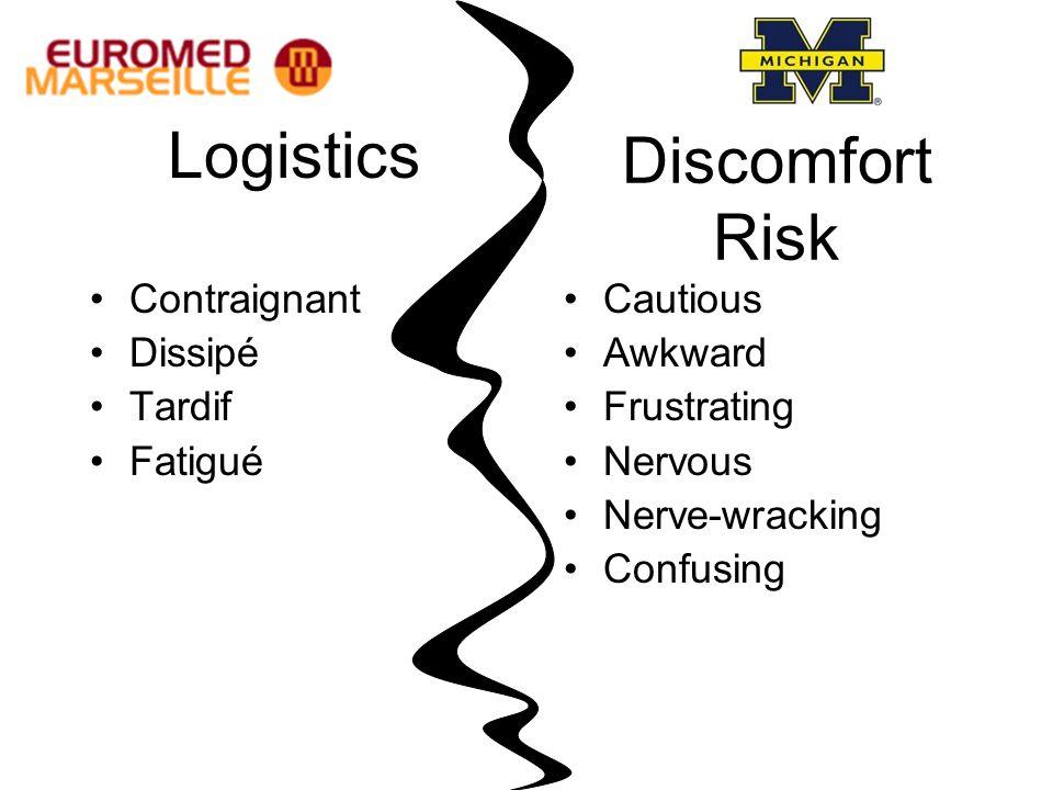 Logistics Contraignant Dissipé Tardif Fatigué Discomfort Risk Cautious Awkward Frustrating Nervous Nerve-wracking Confusing