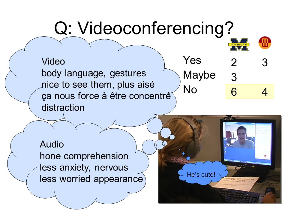 Q: Videoconferencing? Yes Maybe No Video body language, gestures nice to see them, plus aisé ça nous force à être concentré distraction Audio hone com