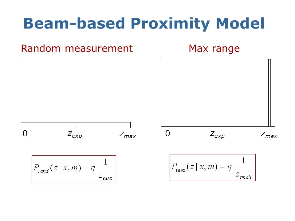 Beam-based Proximity Model Measurement noise z exp z max 0 Unexpected obstacles z exp z max 0