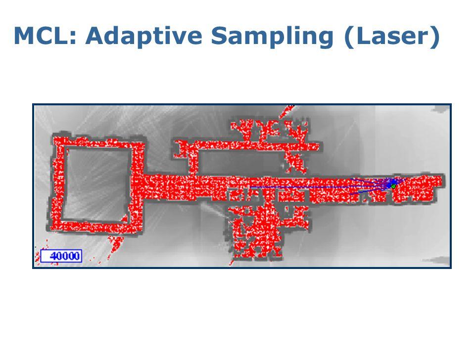 MCL: Adaptive Sampling (Sonar)