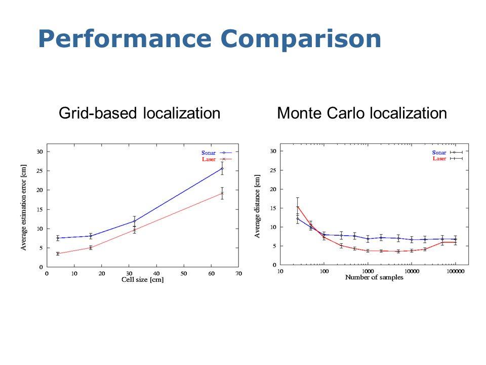 MCL: Adaptive Sampling (Laser)