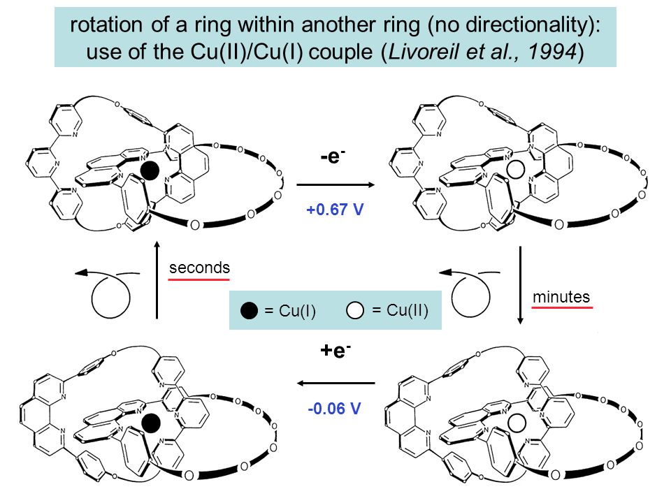 -e - +e - seconds minutes = Cu(I) = Cu(II) rotation of a ring within another ring (no directionality): use of the Cu(II)/Cu(I) couple (Livoreil et al.