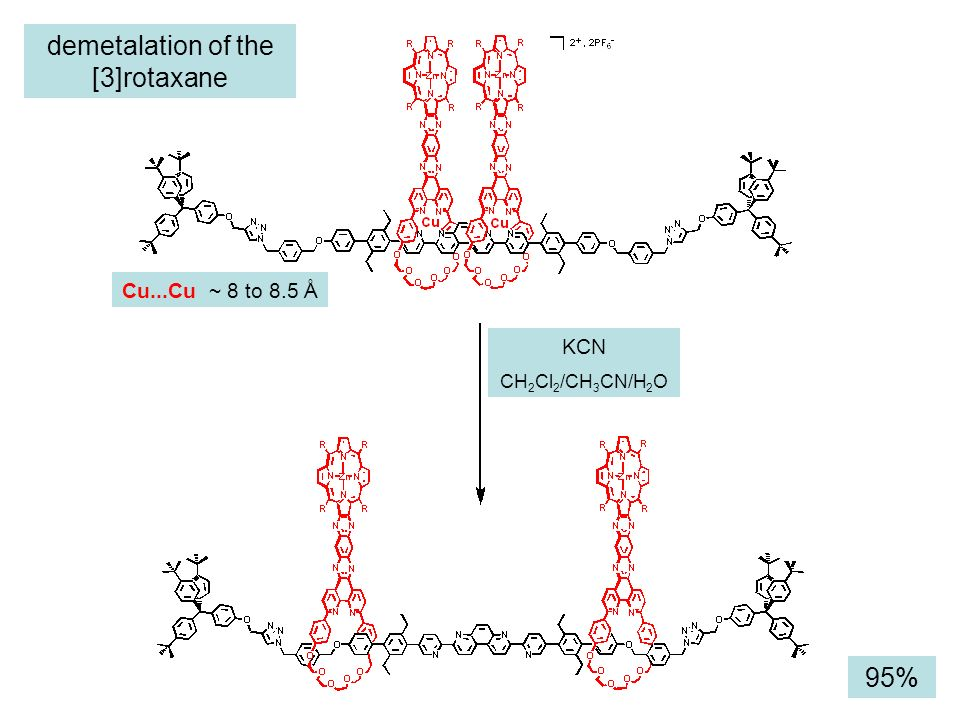 demetalation of the [3]rotaxane KCN CH 2 Cl 2 /CH 3 CN/H 2 O 95% Cu...Cu ~ 8 to 8.5 Å