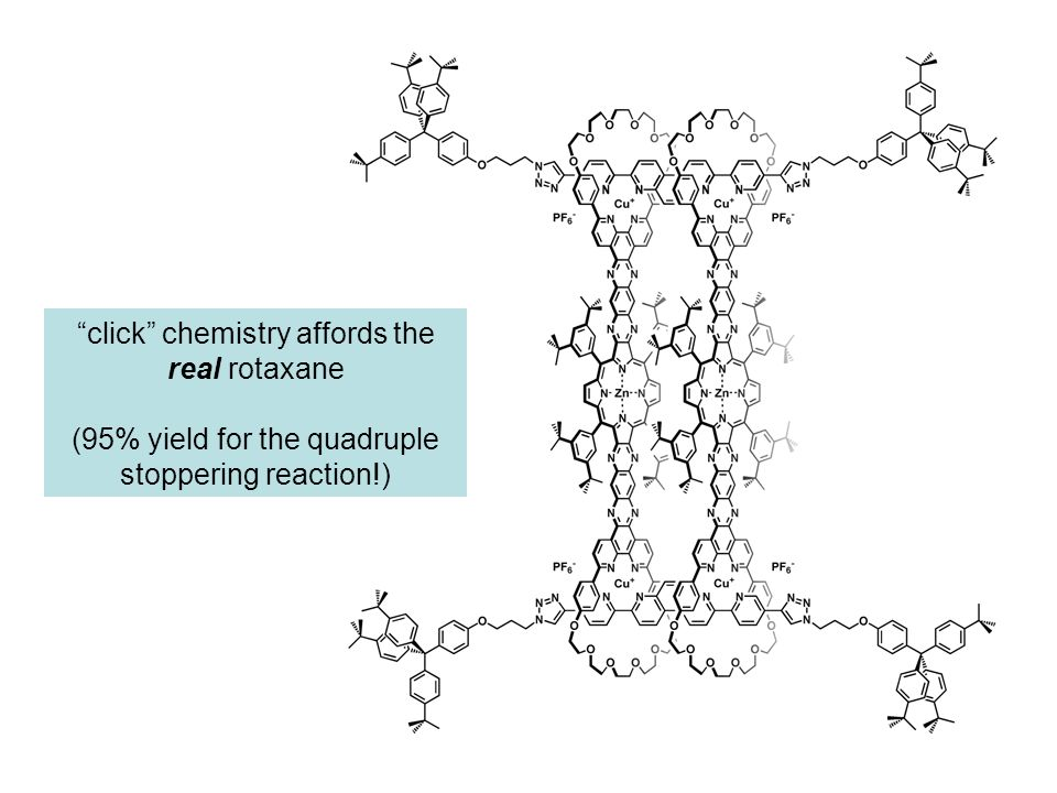 click chemistry affords the real rotaxane (95% yield for the quadruple stoppering reaction!)
