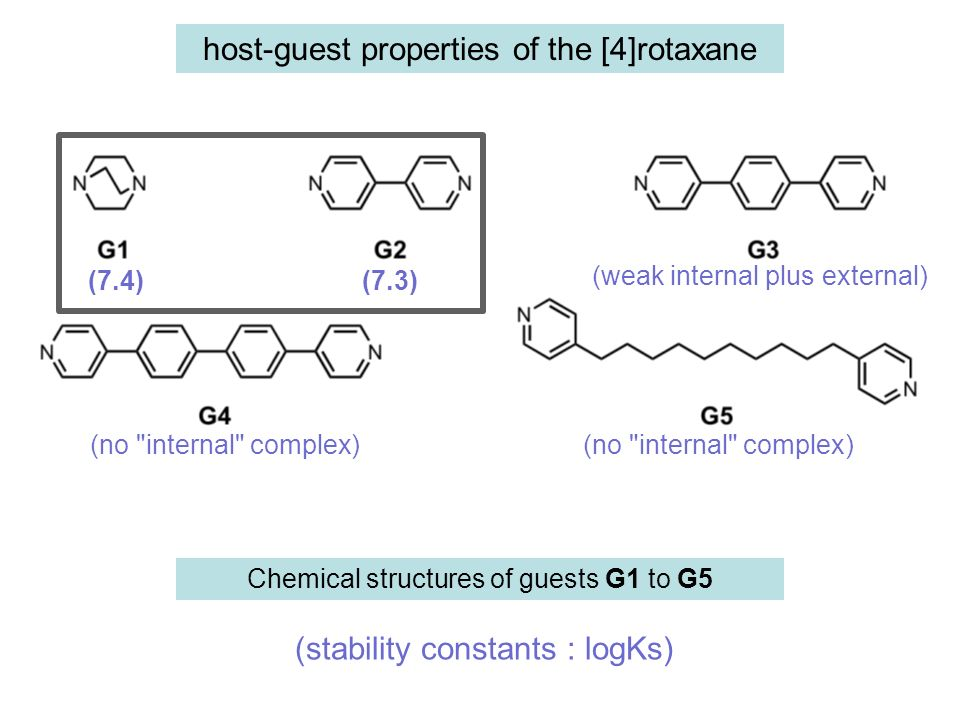Chemical structures of guests G1 to G5 (stability constants : logKs) (7.4) (7.3) (no