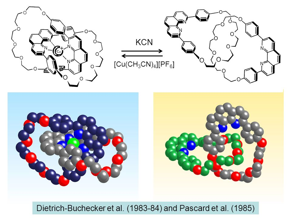 Synthesis of Catenanes : template methods Fraser Stoddart and co-workers : stacking and H bonds (1989) Chris Hunter : H bonding (1992) Fritz Vögtle et al.