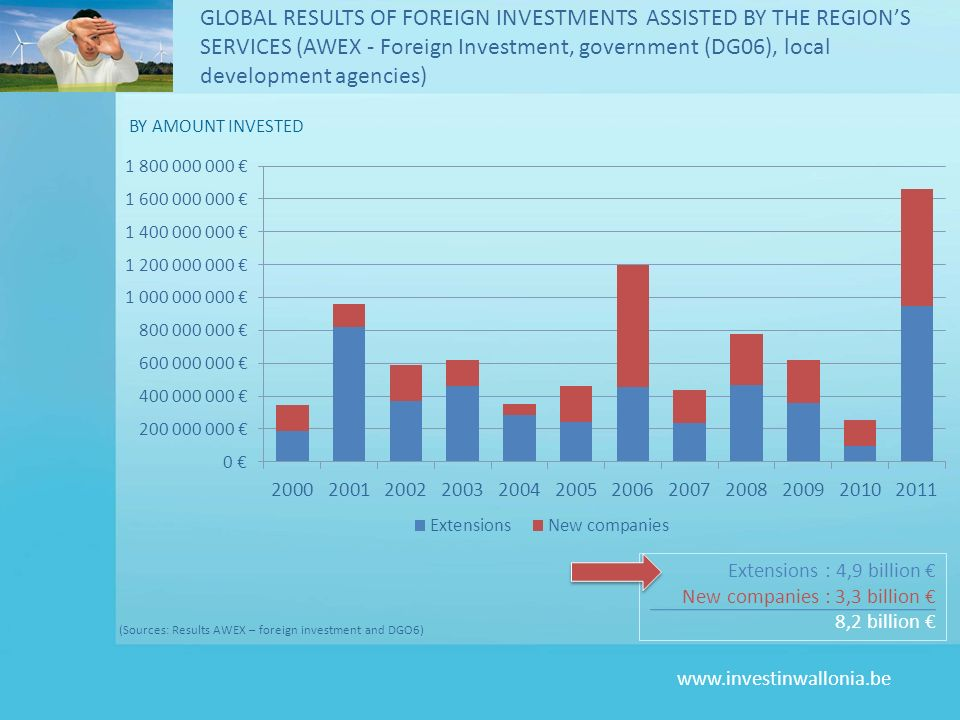 www.investinwallonia.be BY AMOUNT INVESTED GLOBAL RESULTS OF FOREIGN INVESTMENTS ASSISTED BY THE REGIONS SERVICES (AWEX - Foreign Investment, governme