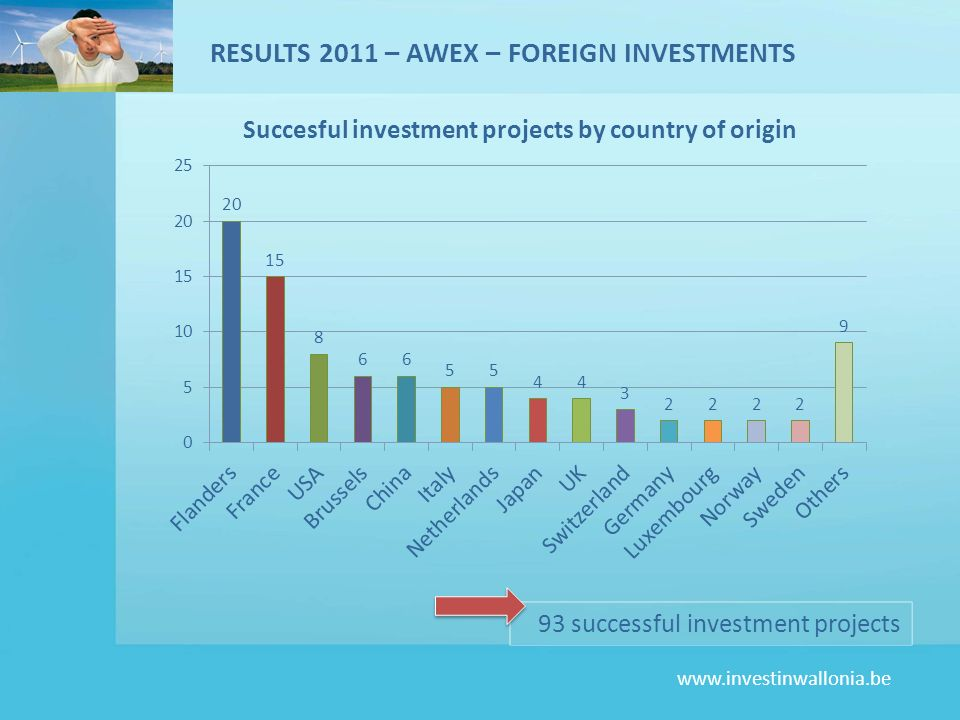 www.investinwallonia.be 2,408 jobs created RESULTS 2011 – AWEX – FOREIGN INVESTMENTS