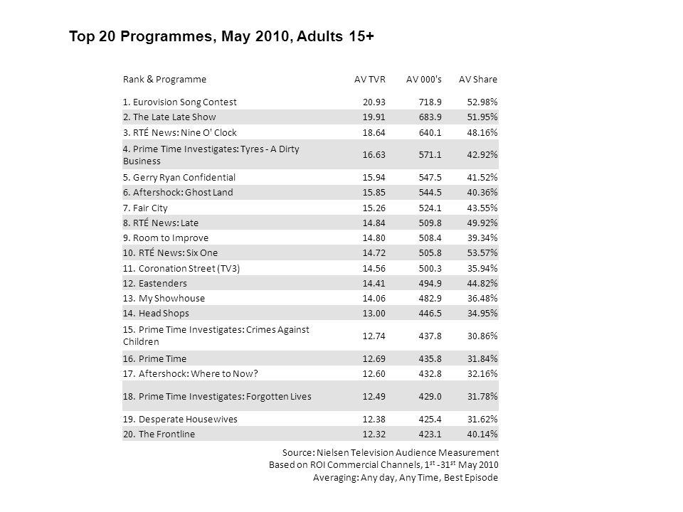 Rank & ProgrammeAV TVRAV 000 sAV Share 1. Eurovision Song Contest20.93718.952.98% 2.