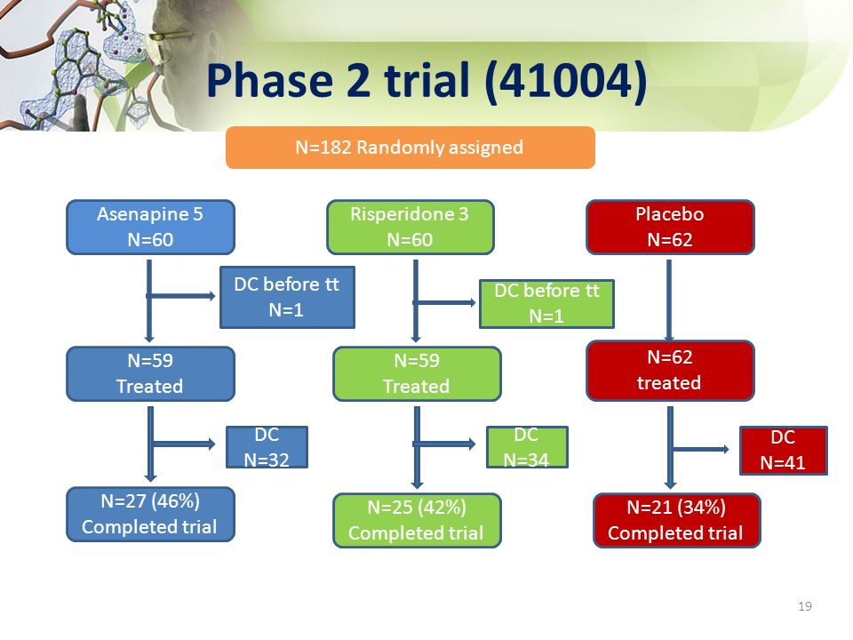 Phase 2 trial (41004) 19 N=182 Randomly assigned Asenapine 5 N=60 Risperidone 3 N=60 Placebo N=62 N=59 Treated N=27 (46%) Completed trial N=59 Treated