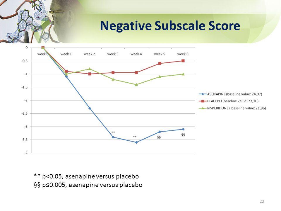 Negative Subscale Score ** p<0.05, asenapine versus placebo §§ p0.005, asenapine versus placebo 22