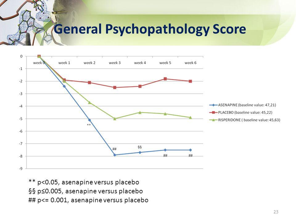 General Psychopathology Score ** p<0.05, asenapine versus placebo §§ p0.005, asenapine versus placebo ## p<= 0.001, asenapine versus placebo 23