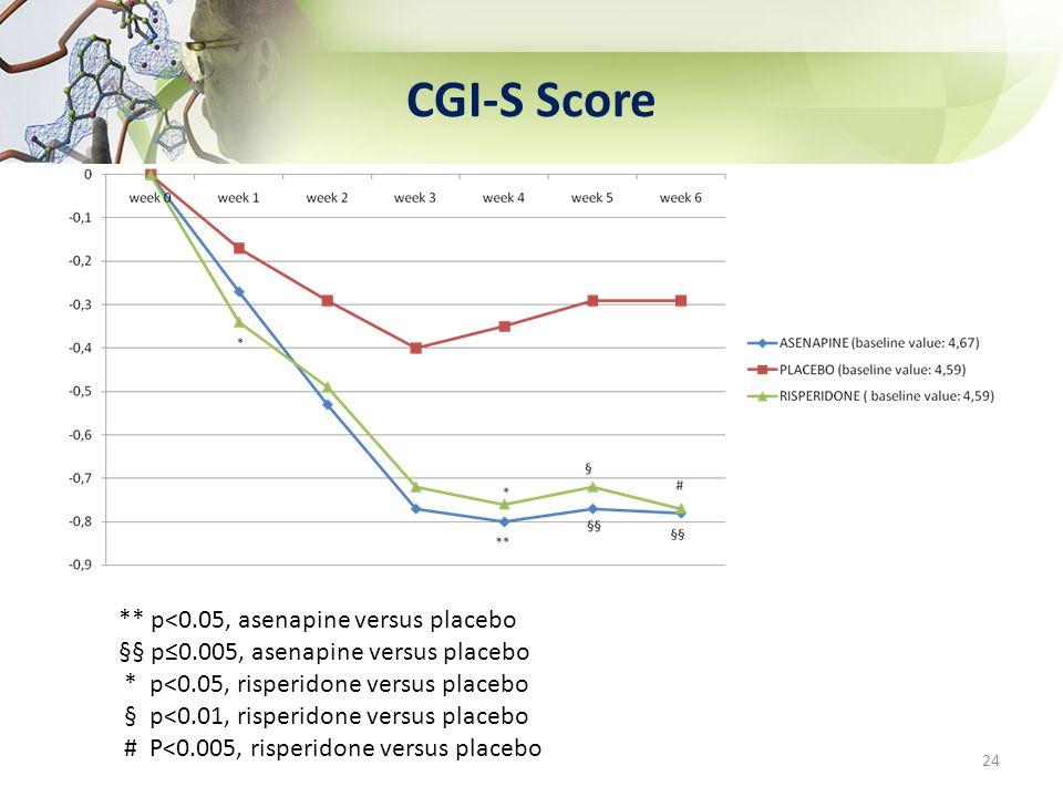 CGI-S Score ** p<0.05, asenapine versus placebo §§ p0.005, asenapine versus placebo * p<0.05, risperidone versus placebo § p<0.01, risperidone versus