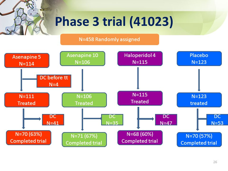 Phase 3 trial (41023) 26 N=458 Randomly assigned Asenapine 5 N=114 Haloperidol 4 N=115 Placebo N=123 N=111 Treated N=70 (63%) Completed trial N=115 Tr