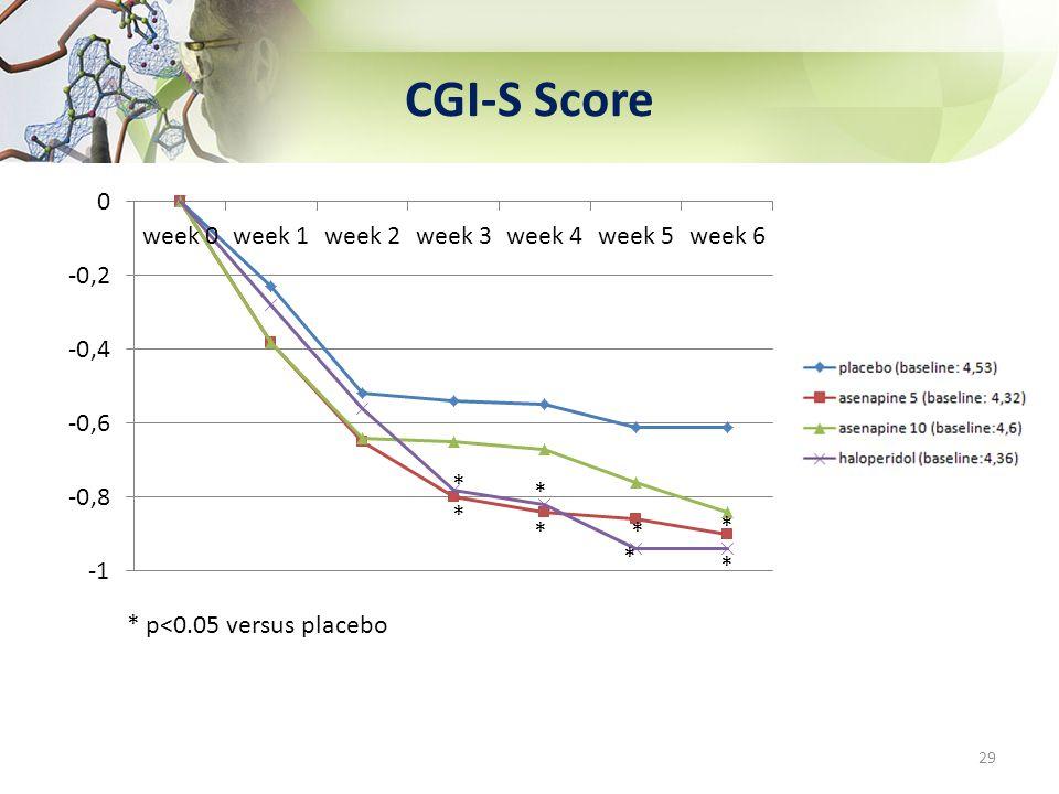 CGI-S Score * p<0.05 versus placebo 29