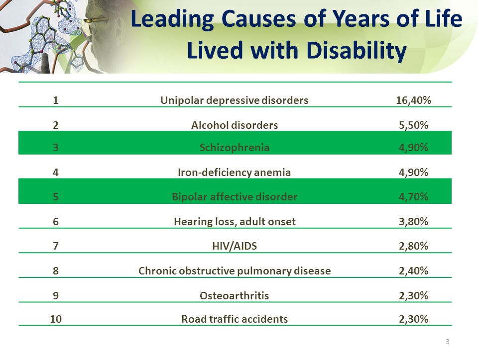 Leading Causes of Years of Life Lived with Disability 3 1Unipolar depressive disorders16,40% 2Alcohol disorders5,50% 3Schizophrenia4,90% 4Iron-deficie