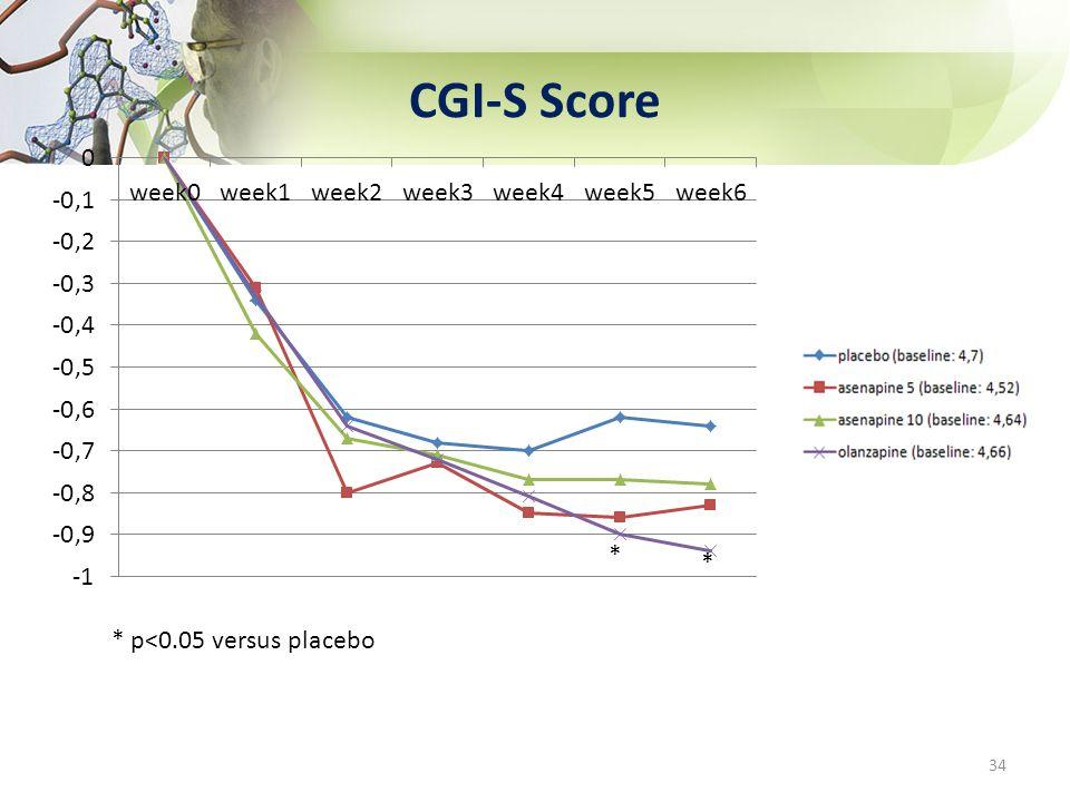 CGI-S Score * p<0.05 versus placebo 34