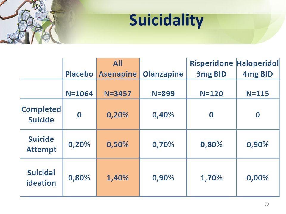 Suicidality 39 Placebo All AsenapineOlanzapine Risperidone 3mg BID Haloperidol 4mg BID N=1064N=3457N=899N=120N=115 Completed Suicide 00,20%0,40%00 Sui