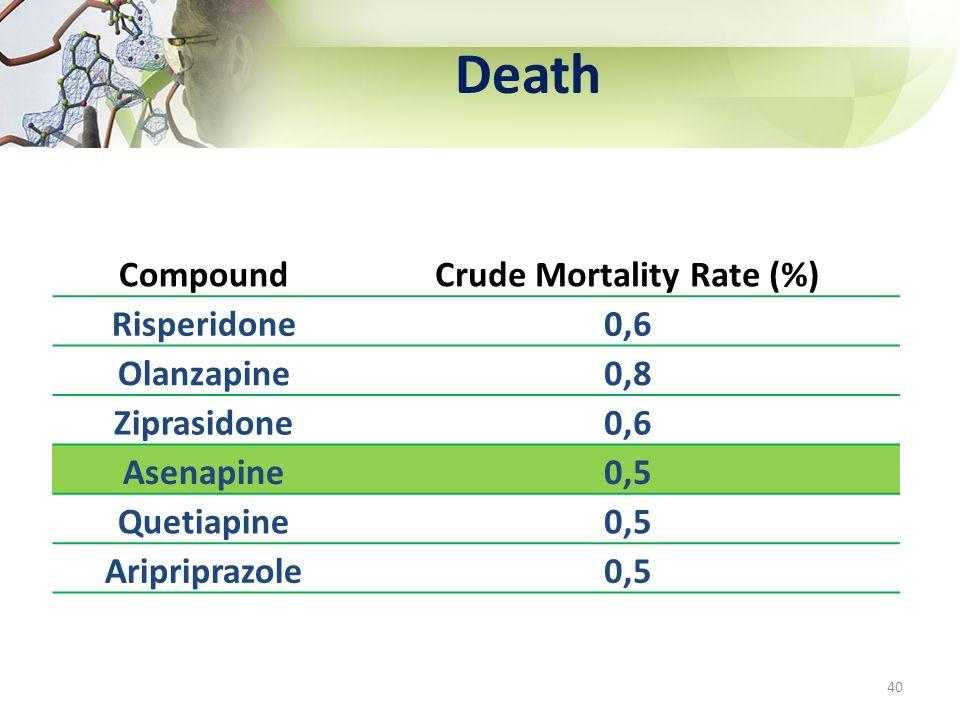 Death 40 CompoundCrude Mortality Rate (%) Risperidone0,6 Olanzapine0,8 Ziprasidone0,6 Asenapine0,5 Quetiapine0,5 Aripriprazole0,5