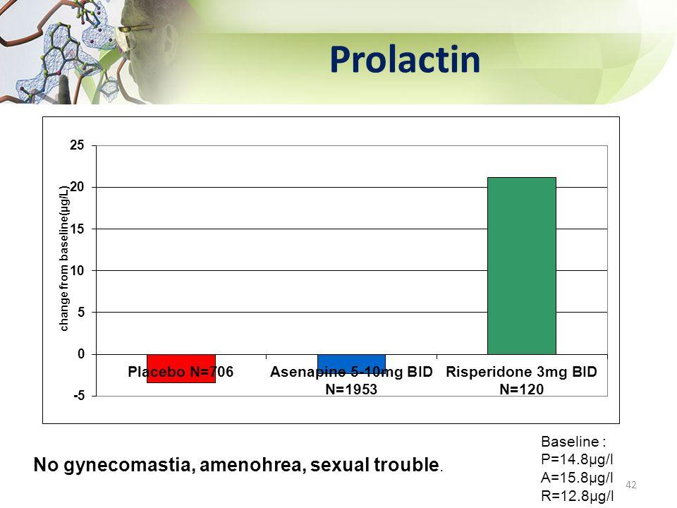 Prolactin 42 No gynecomastia, amenohrea, sexual trouble. Baseline : P=14.8µg/l A=15.8µg/l R=12.8µg/l