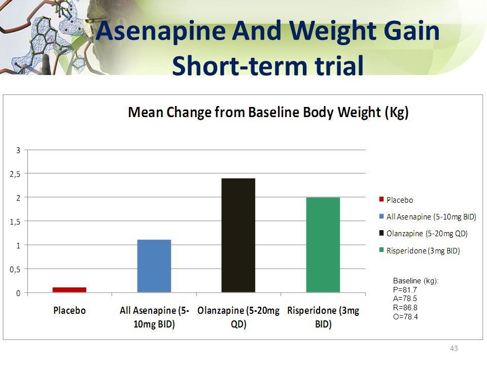 Asenapine And Weight Gain Short-term trial 43 Baseline (kg): P=81.7 A=78.5 R=86.8 O=78.4