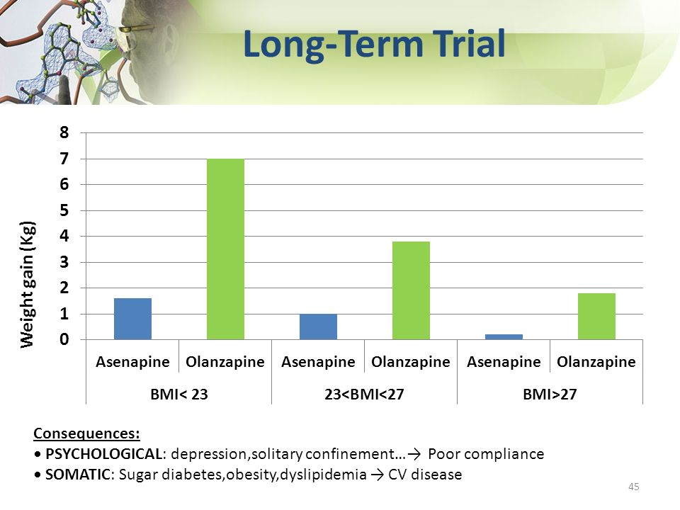 Long-Term Trial Weight gain (Kg) 45 Consequences: PSYCHOLOGICAL: depression,solitary confinement… Poor compliance SOMATIC: Sugar diabetes,obesity,dysl