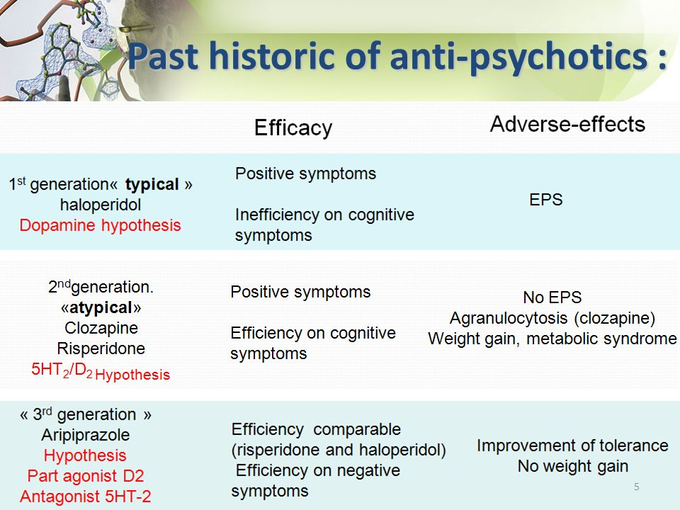 Past historic of anti-psychotics : 5