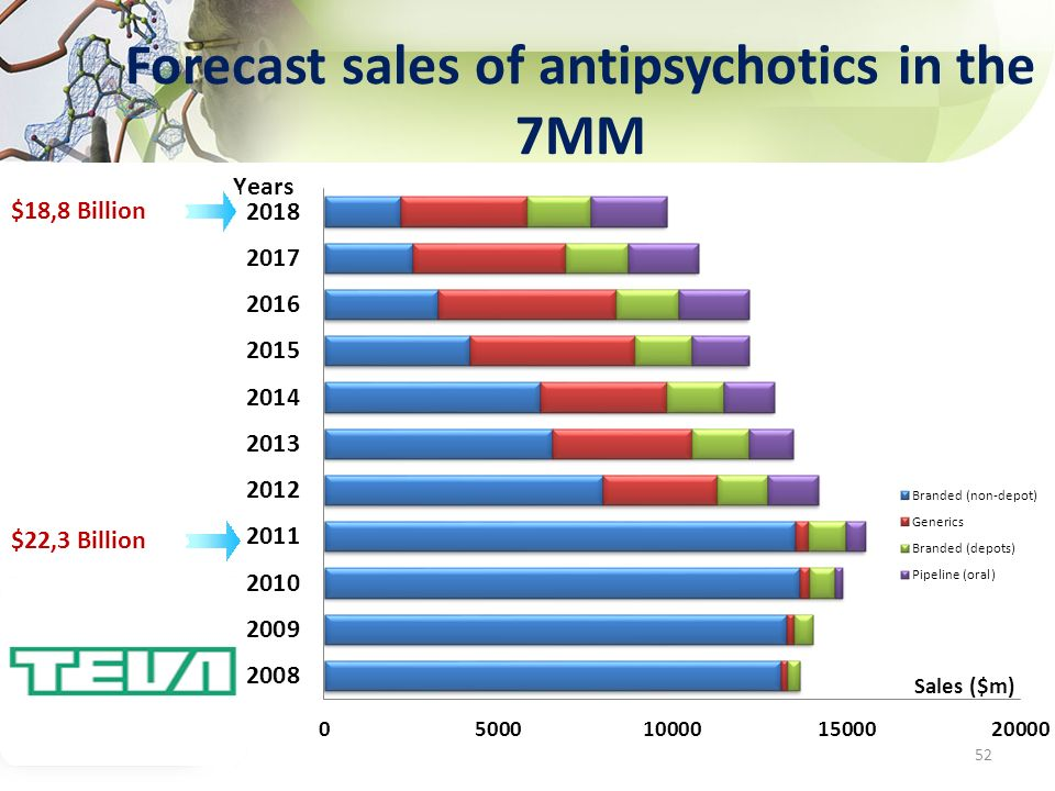 Forecast sales of antipsychotics in the 7MM 52 $18,8 Billion $22,3 Billion $18,2 Billion
