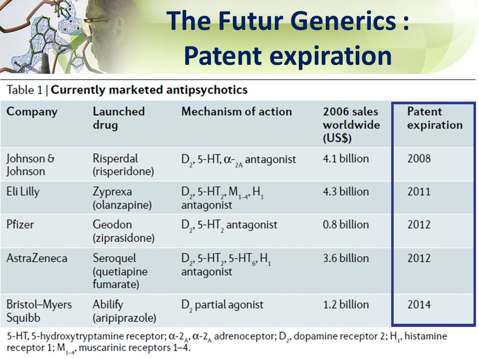 The Futur Generics : Patent expiration 53