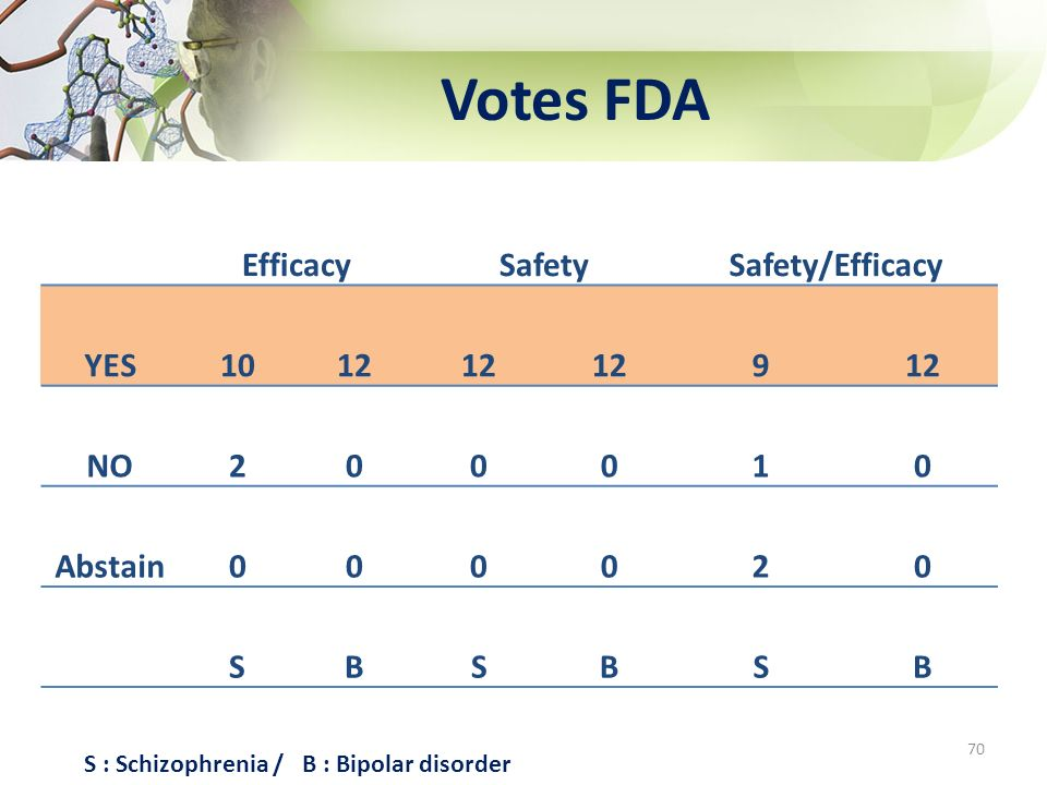 Votes FDA 70 EfficacySafetySafety/Efficacy YES1012 9 NO200010 Abstain000020 SBSBSB S : Schizophrenia / B : Bipolar disorder