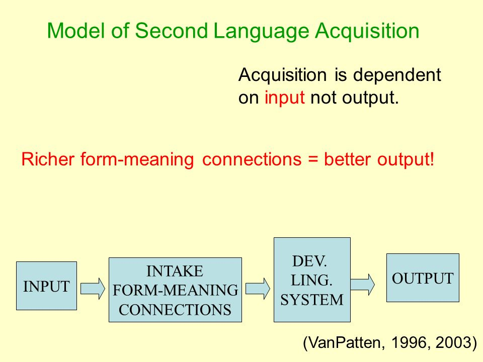 DEV. LING. SYSTEM INTAKE FORM-MEANING CONNECTIONS INPUT OUTPUT (VanPatten, 1996, 2003) Model of Second Language Acquisition Acquisition is dependent o