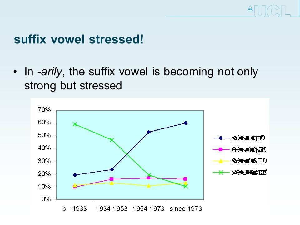 suffix vowel stressed! In -arily, the suffix vowel is becoming not only strong but stressed