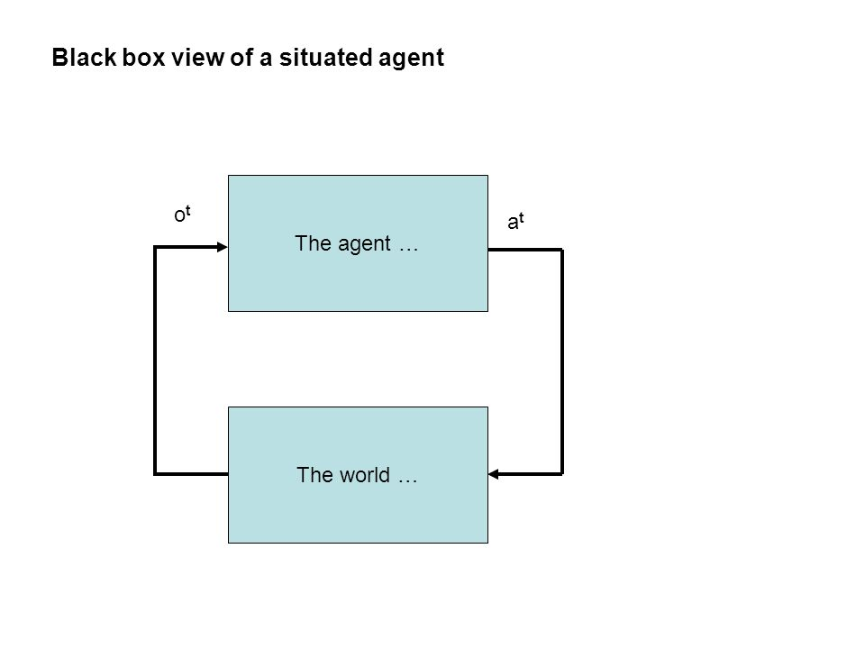 The agent … Black box view of a situated agent otot atat The world …