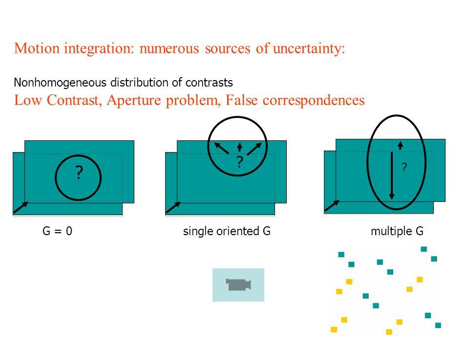 Motion integration: numerous sources of uncertainty: Nonhomogeneous distribution of contrasts Low Contrast, Aperture problem, False correspondences ?
