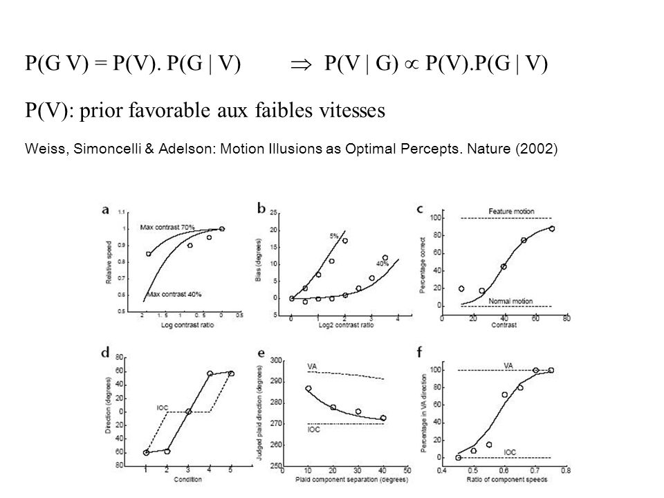 P(G V) = P(V). P(G | V) P(V | G) P(V).P(G | V) P(V): prior favorable aux faibles vitesses Weiss, Simoncelli & Adelson: Motion Illusions as Optimal Per