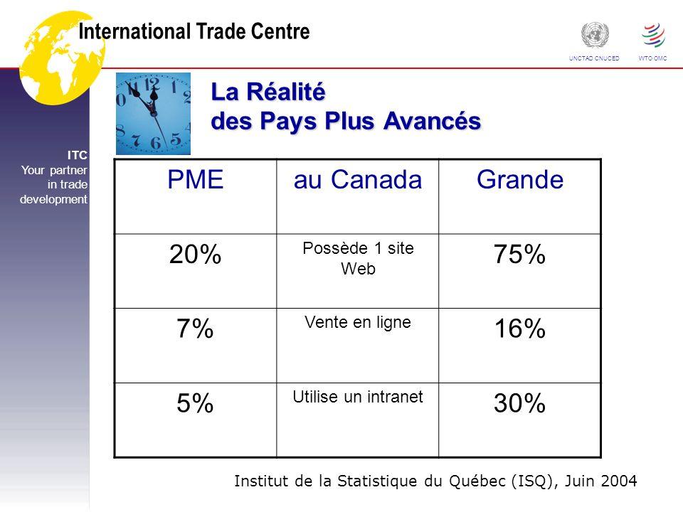 International Trade Centre ITC Your partner in trade development UNCTAD CNUCED WTO OMC La Réalité des Pays Plus Avancés PMEau CanadaGrande 20% Possède 1 site Web 75% 7% Vente en ligne 16% 5% Utilise un intranet 30% Institut de la Statistique du Québec (ISQ), Juin 2004
