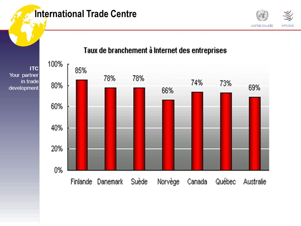 International Trade Centre ITC Your partner in trade development UNCTAD CNUCED WTO OMC