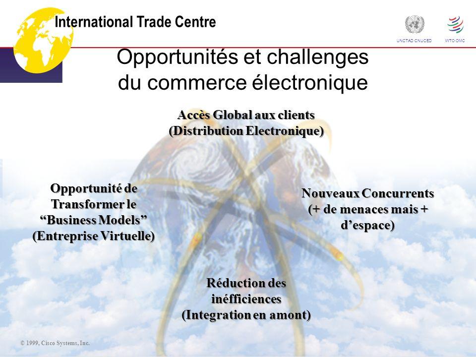 International Trade Centre ITC Your partner in trade development UNCTAD CNUCED WTO OMC Réduction des inéfficiences (Integration en amont) Réduction des inéfficiences (Integration en amont) Accès Global aux clients (Distribution Electronique) Accès Global aux clients (Distribution Electronique) Nouveaux Concurrents (+ de menaces mais + despace) Nouveaux Concurrents (+ de menaces mais + despace) Opportunité de Transformer le Business Models (Entreprise Virtuelle) Opportunité de Transformer le Business Models (Entreprise Virtuelle) Opportunités et challenges du commerce électronique © 1999, Cisco Systems, Inc.