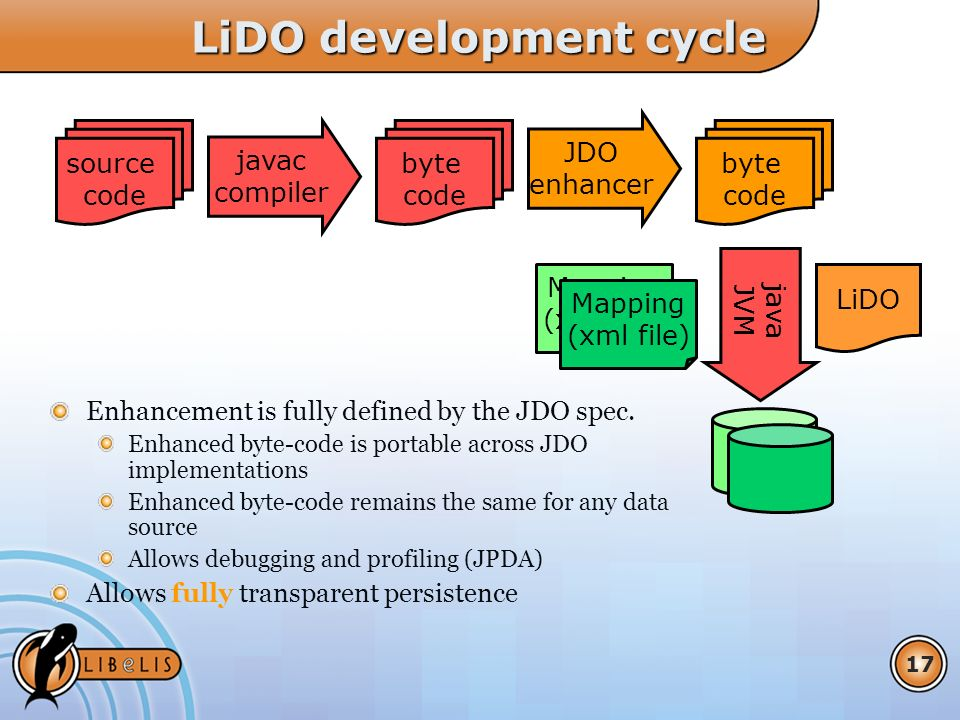 17 LiDO development cycle Enhancement is fully defined by the JDO spec.