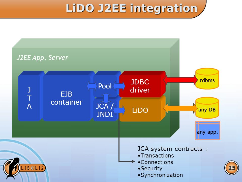 25 any app. rdbms J2EE App. Server LiDO J2EE integration JTAJTA any DB EJB container JCA / JNDI LiDO JCA system contracts : Transactions Connections S