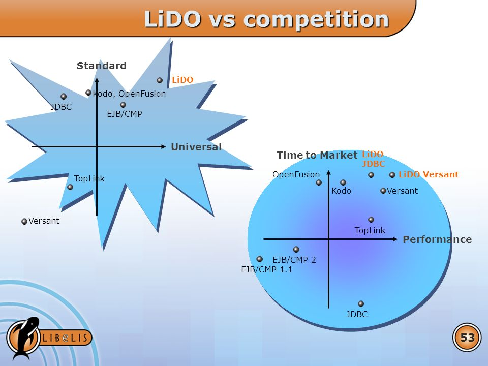 53 LiDO vs competition Performance Time to Market TopLink Versant EJB/CMP 1.1 JDBC Kodo OpenFusion Universal Standard JDBC TopLink Versant EJB/CMP Kodo, OpenFusion LiDO LiDO Versant EJB/CMP 2 LiDO JDBC